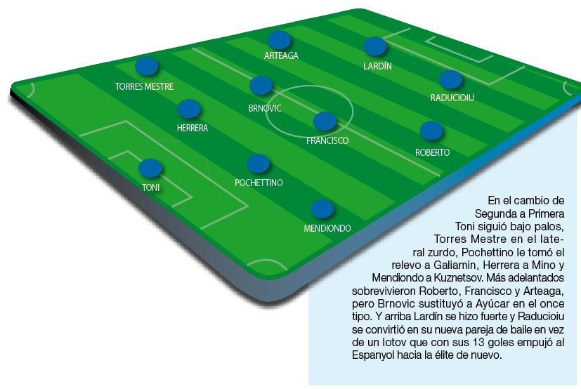 Once inicial rcd espanyol